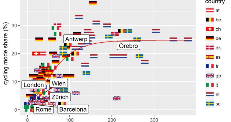 Health Impact Assessment Of Cycling Network Expansions In European Cities.